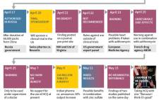 Timeline on what the experts have said about the antimalarial drug hydroxychloroquine in the COVID-19 pandemic.