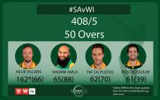 SA 408/5 after 50 overs.  Picture: EWN