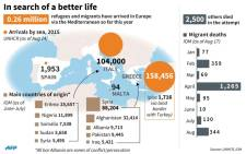 Map and charts showing the numbers of migrants arriving in southern Europe this year.