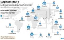 Graphic showing major cities that will be most affected by surging sea levels due to global warming, according to a new research Monday.