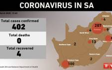 The number of coronavirus cases in South Africa passed the 400-mark on 23 March 2020. Picture: EWN