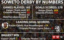 A look at the history of the Soweto Derby ahead of this weekend's match.