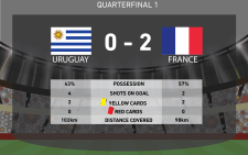 France through to WC semifinal