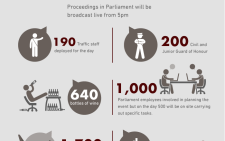 SONA 2015 by numbers