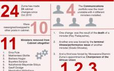 Cabinet changes over the years - by numbers