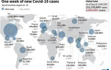 The 20 countries with the largest number of COVID-19 cases and deaths in the past week (18 August to 24 August). Picture: AFP