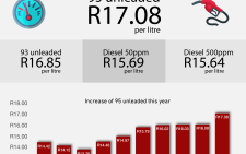 The fuel price is going up to a record high with petrol increasing between 99 cents and R1.