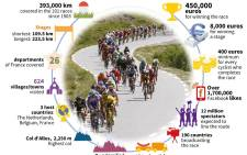 The 2015 Tour de France by numbers.