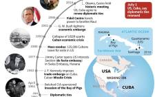 Chronology of US-Cuban relations.
