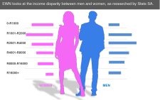 Making sense of the numbers. EWN examines what men and women in South Africa earn.