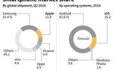 Charts showing smartphone market share by shipment and by operating systems.