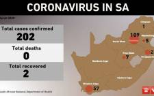 The number of COVID-19 infections on 20 March 2020. Picture: EWN