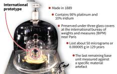 "A kilogram is equal to the mass of the ""grand K"", a cylinder of platinum and iridium preserved since 1889 at the International Bureau of Weights and Measures near Paris in France. Picture: AFP"