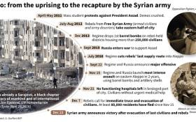 Main dates in the battle for Aleppo, after the Syrian army announced victory following the evacuation of the last civilians and rebels.