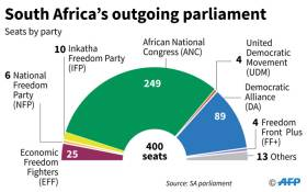 The make-up of the South African parliament ahead of legislative elections on 8 May. Picture: AFP