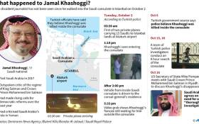 An updated graphic on the alleged murder of Jamal Khashoggi in the Saudi Arabian consulate in Istanbul, Turkey. Picture: AFP.