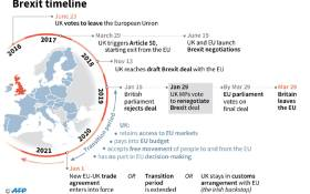 A timeline of the major events leading up to the referendum, subsequent dates of note and expected events as Britain and Europen Union negotiate UK's exit. Picture: AFP.