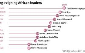 The longevity in power of African heads of state. Picture: AFP