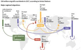 Graphic showing major global migration statistics by region, according to UN data. Picture: AFP