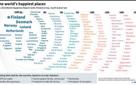 Finland is the world's happiest country of the 156 countries and territories studied in the 2019 World Happiness Report. Picture: AFP