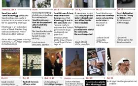 A timeline plotting out the diplomatic fallout in the killing of Saudi Arabian journalist Jamal Khashoggi. Picture: AFP