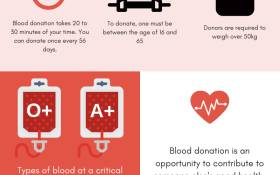 It is vital that hospitals have enough safe blood for patients who need it, especially with the spike in road accidents.