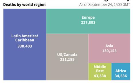 Tracking COVID-19 deaths by world region, Newsline