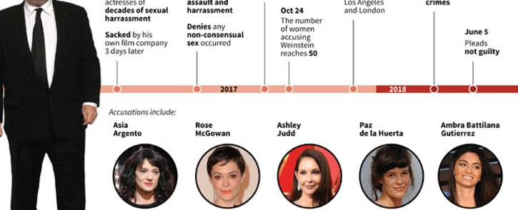 A graphic on how the case against disgraced movie mogul Harvey Weinstein unfolded. Picture: AFP