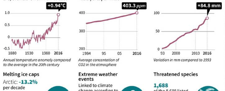 Data on the recent indicators of the impacts of climate change. Picture: AFP