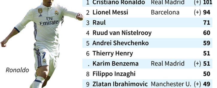 Top scorers in the Chammpions League since the 1992-93 season.