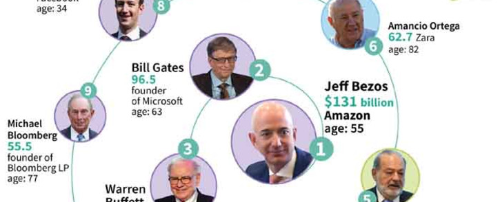 These are the 10 richest people in the world according to 'Forbes' magazine. Picture: AFP