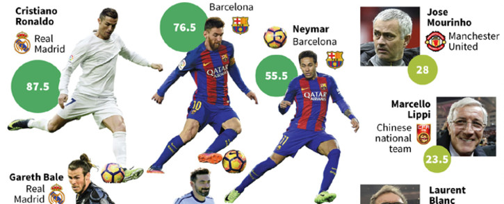 The top 5 players and the top 3 managers, 2017, according to France Football magazine.