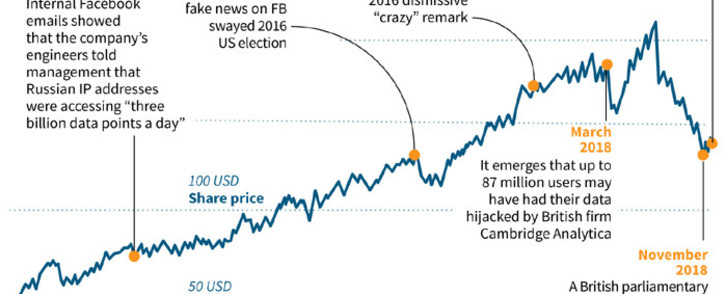 Graphic looking at controversies involving Facebook, plus share price since 2014. Picture: AFP