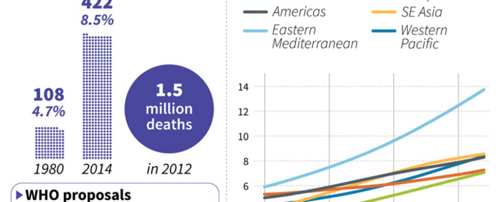 Details of the WHO report on diabetes charting the growing numbers suffering the disease.