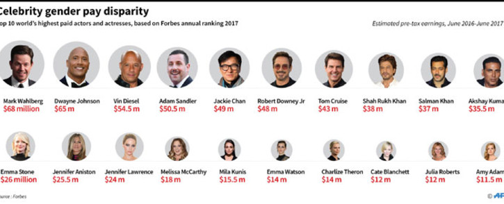 Graphic showing the top 10 world's highest-paid actors and actresses, according to Forbes annual ranking 2017. Picture: AFP
