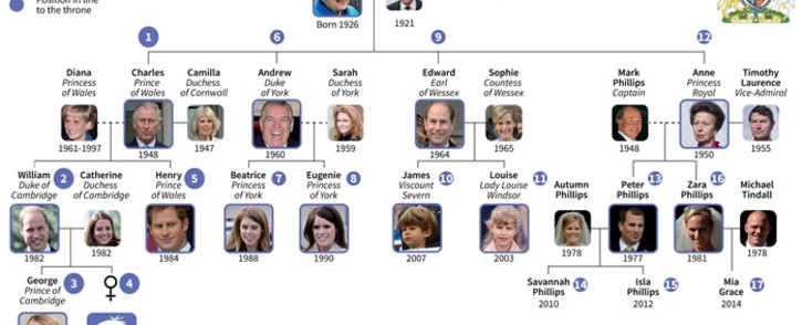 Family tree for the House of Windsor. Source: AFP.