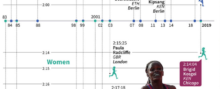 The marathon world records for men and women since 1983. Picture: AFP