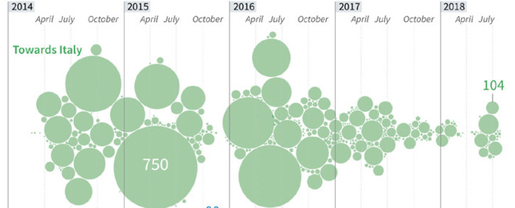 A graphic showing the number of people dead or missing per day during the crossing of the Mediterranean towards Europe from January 2014 to August 14, 2018. Picture: AFP