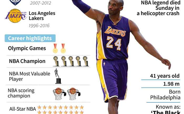 The career of NBA legend Kobe Bryant - Eyewitness News