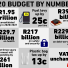 Budget 2020 by the numbers