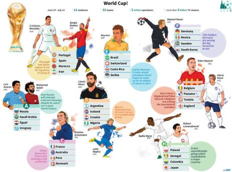 Teams, key players and groups at the 2018 Fifa World Cup. Picture: AFP