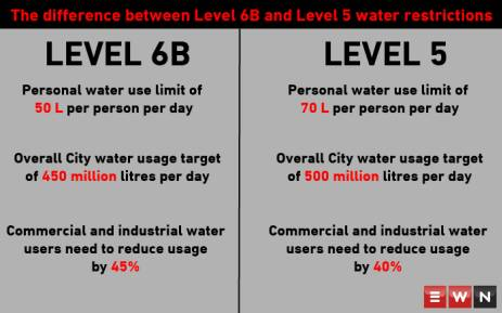 The difference between Level 6B water restrictions and Level 5 water restrictions. Picture: Cindy Archillies/EWN
