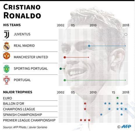 A look at the career of Portuguese footballer Cristiano Ronaldo, who joins Juventus from Real Madrid. Picture: AFP