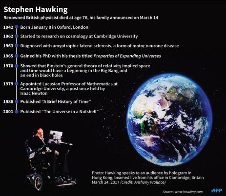 A profile of renowned British physicist Steven Hawking, who passed away at the age of 76. Picture: AFP