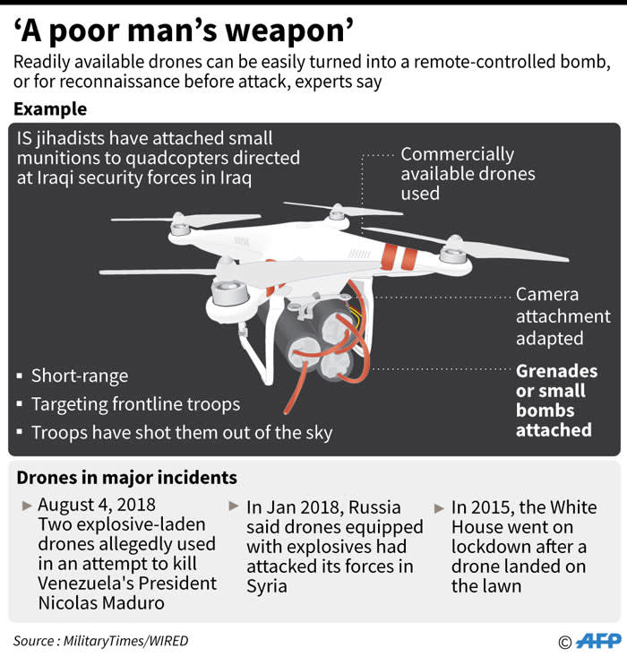 Readily available drones are being adapted for use as weapons. This is how ordinary drones are used to cause harm. Picture: AFP