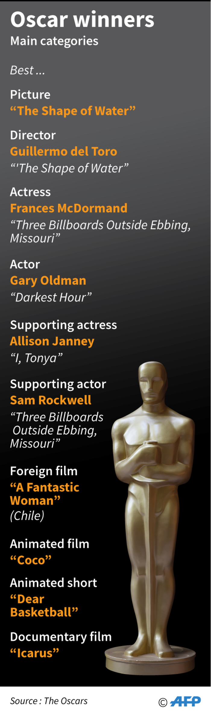 The winners in the main categories in the 2018 Academy Awards. Picture: AFP