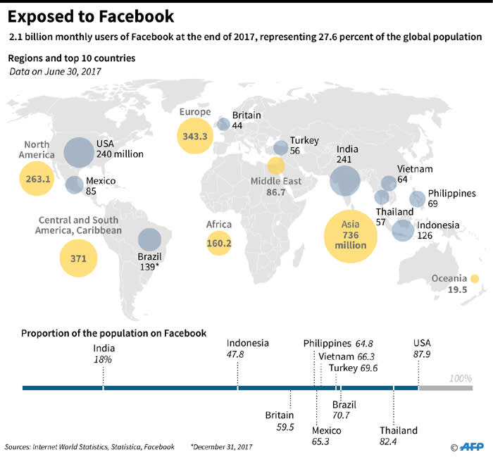 A graphic showing Facebook's presence. Picture: AFP