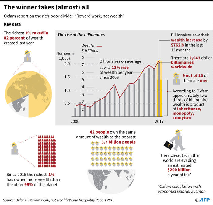 Graphic on key comparisons related to inequality in the global economy, as presented in the Oxfam report released this week titled 'An economy for the 99 percent'.