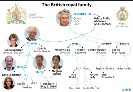 Family tree of the British royal family, after Meghan Markle gave birth to a boy on 6 May 2019. Picture: AFP