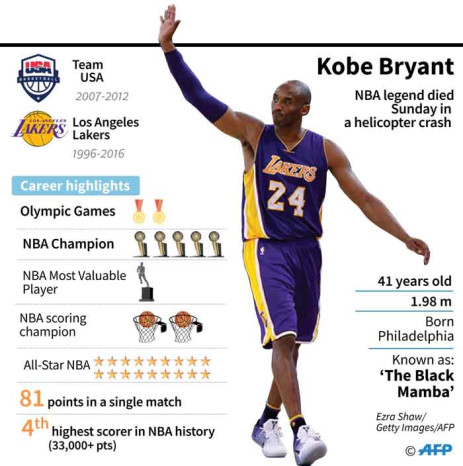 Fact file on basketball star Kobe Bryant, who died on Sunday in a helicopter crash in suburban Los Angeles.